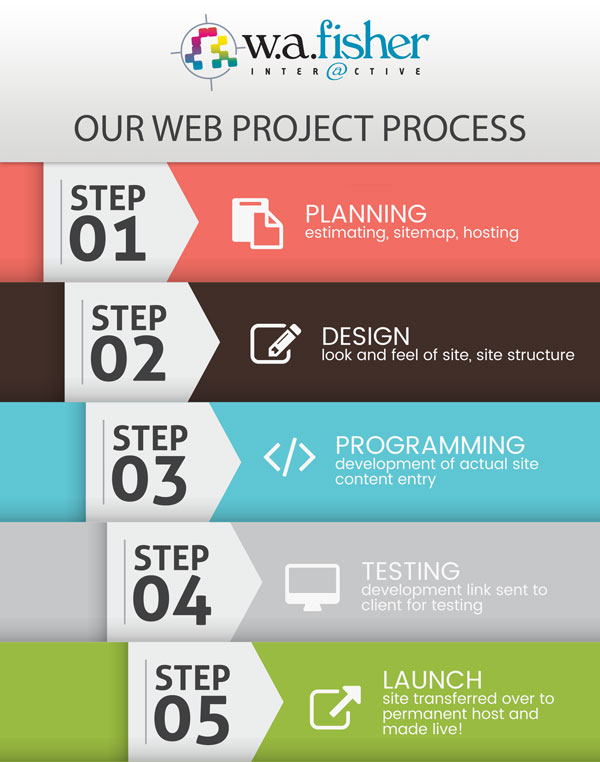 projectprocess